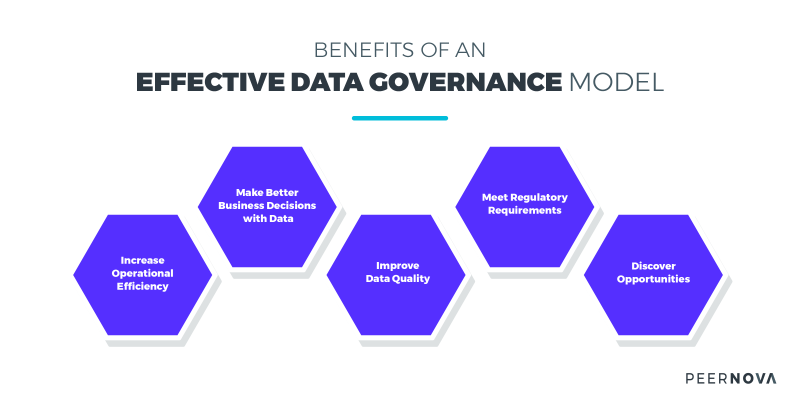 Benefits of Effective Data Governance Model