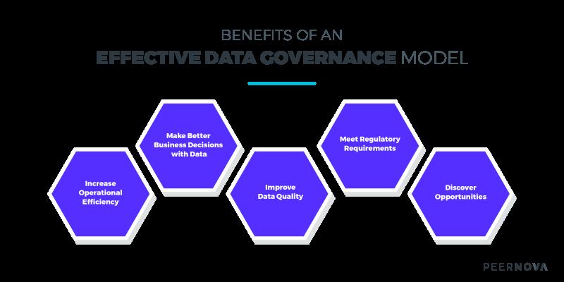 Benefits of Effective Data Governance Model