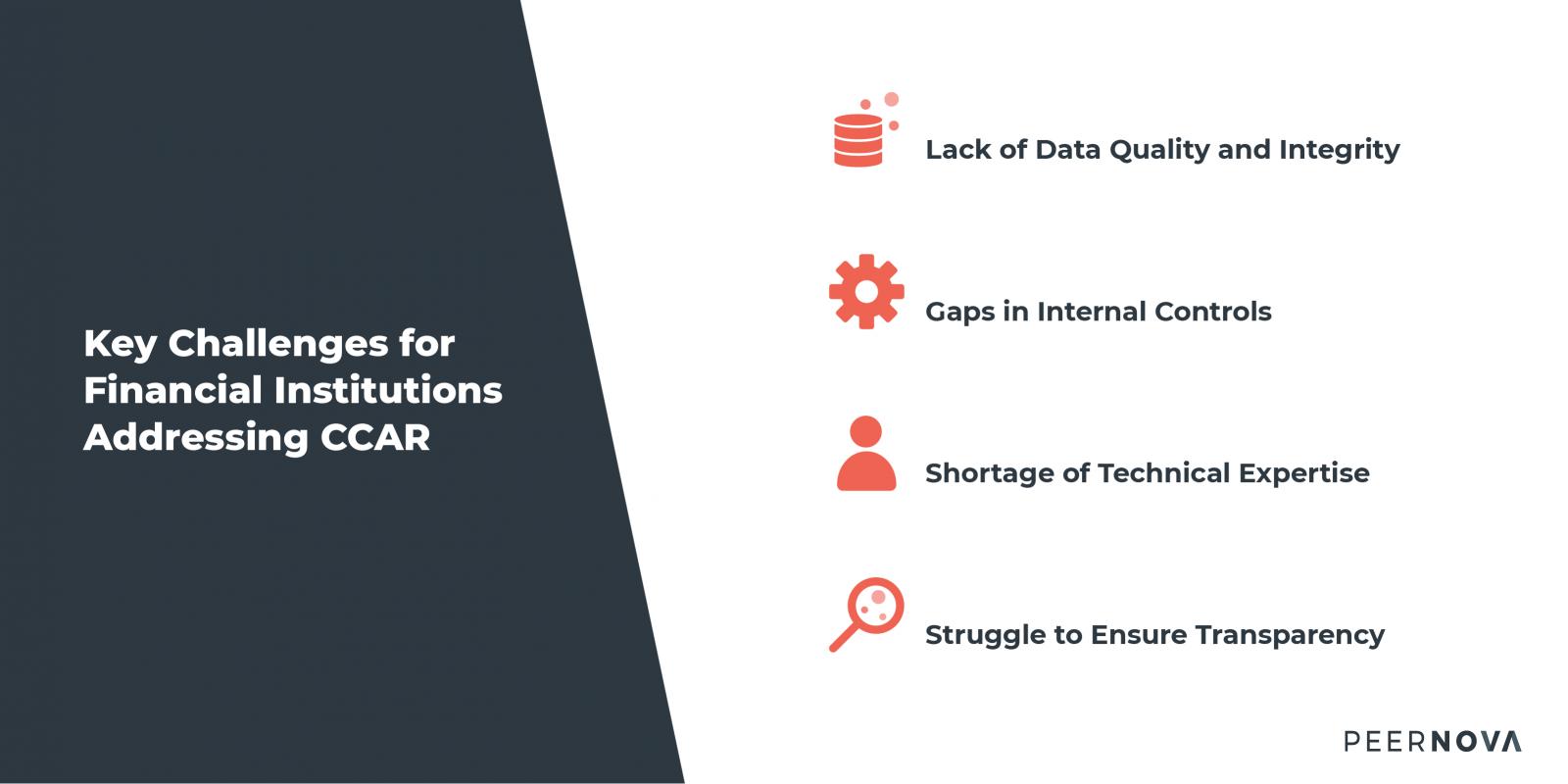 CCAR regulatory compliance challenges