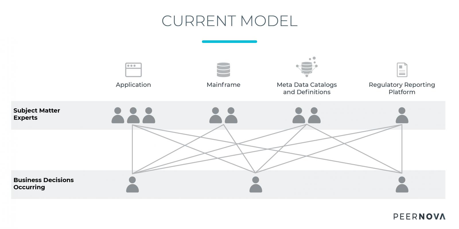 Current Model Needs Active Data Governance